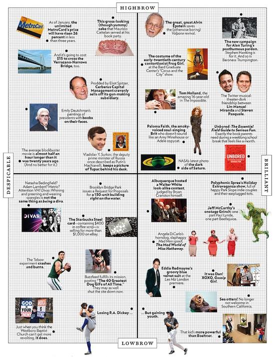 unbored ny magazine matrix 12-31-12 550
