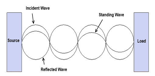 incident-reflected-standing-waves